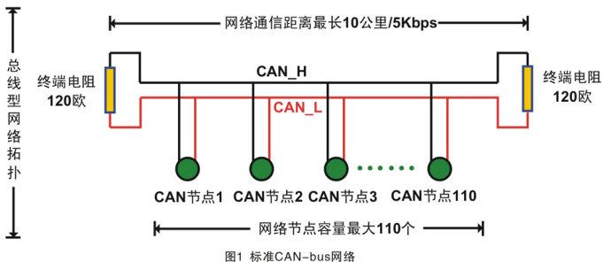 can总线协议已被国际标准化组织认证,技术比较成熟,控制的芯片已经