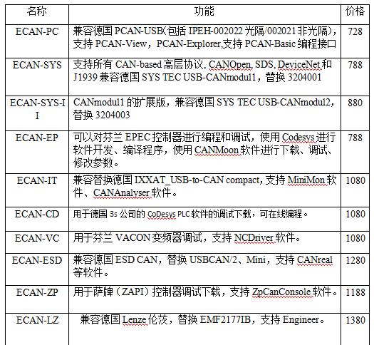 GCAN•广成科技ECAN