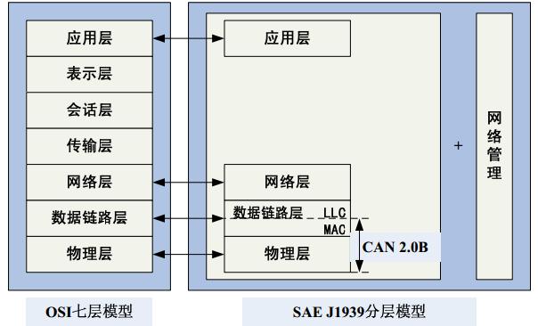 SAE J1939与OSI模型的关系
