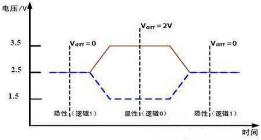 差分信号电压波形